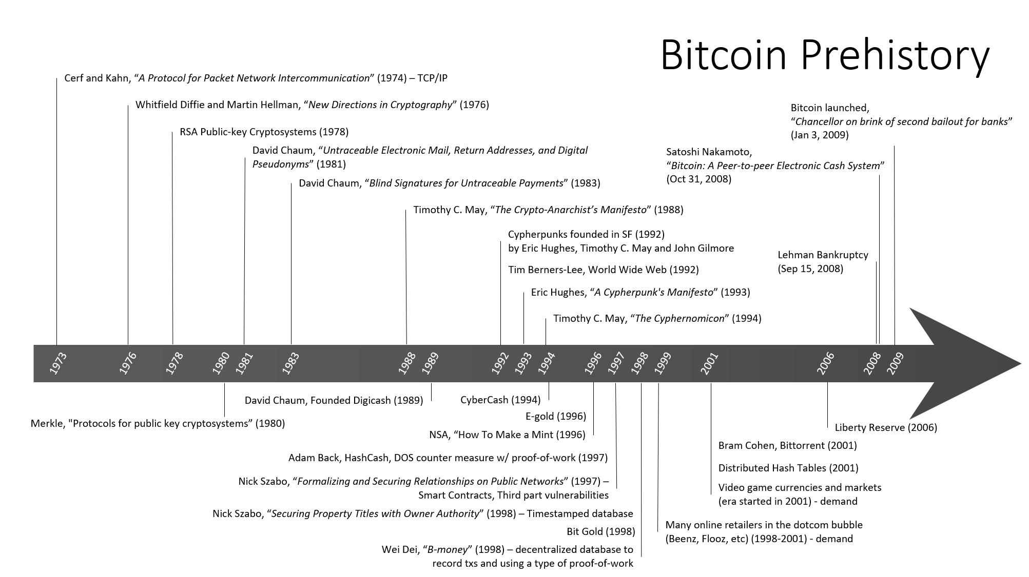 A growing assortment of knowledge related to the history of Bitcoin.